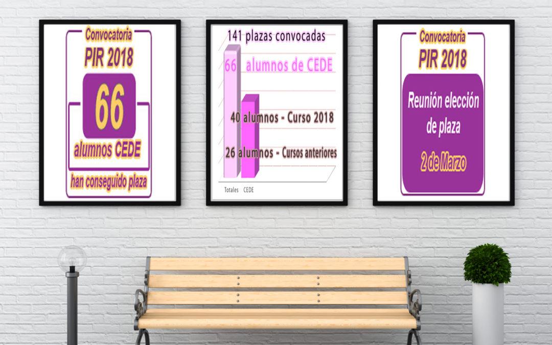 Resultados CeDe examen PIR 2019